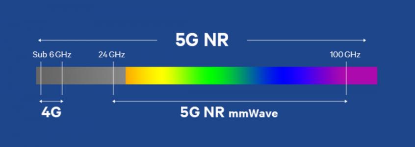 국내는 현재 6GHz 이하 대역에서 5G와 LTE 서비스를 함께 제공하고 있다. [사진=퀄컴]