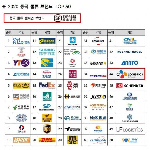 2020 중국 물류 브랜드 TOP 50