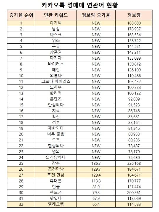 n번방 사태후 카카오톡 성매매 연관어 급증 '풍선효과' 우려