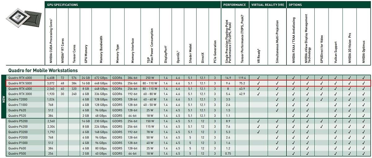 쿼드로 RTX 5000은 80~100W 전력에서 작동할 수 있는 가장 성능 좋은 GPU이며, 전체 쿼드로 라인업 중 두 번째로 좋은 성능을 보여준다. [자료=엔비디아]