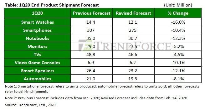 시장조사업체 트렌드포스는 코로나19로 인한 부품 공급쇼크로 올해 1분기 전 세계 노트북 출하량을 전년대비 430만대 줄어든 3000만 7억대로 예상했다. [자료=트렌드포스]