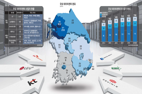 Colocation Companies Start to Make Their Presence Felt within South Korea's Data Center Market