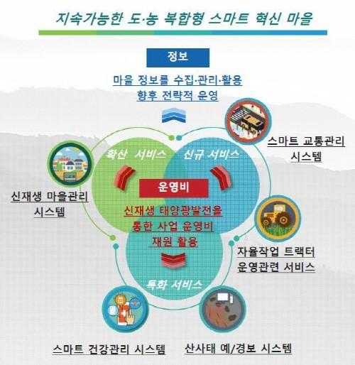 김해시가과학기술정보통신부가 추진하는 스마트 빌리지 보급 및 확산 공모사업에 선정됐다. 사진은 사업 개요도 (제공:News1)