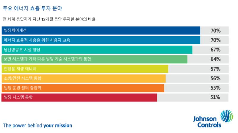 존슨콘트롤즈 EEI 조사, 주요에너지 효율 투자분야
