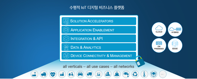 수평적 IoT 디지털 비즈니스 플랫폼 계층 요소