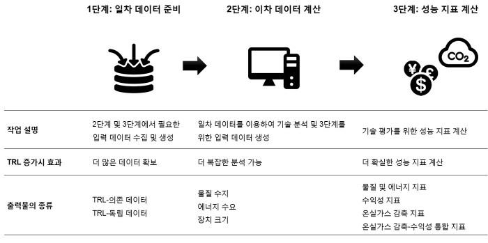 미성숙 기술의 평가 지표 계산을 위한 3단계 분석 전략(제공:KAIST)