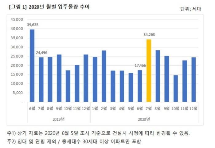 2020년 월별 입주물량 추이(제공:News1)