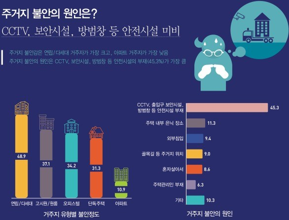 서울시 여성가족재단 1인 여성가구 생활실태 조사결과(제공:News1)