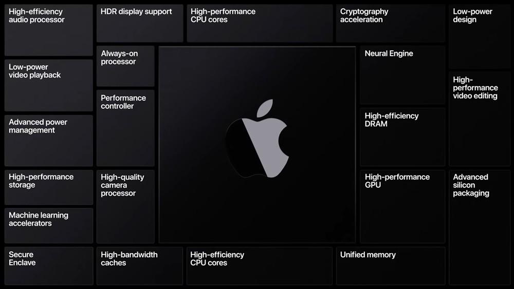 맥 A프로세서 시스템온칩 구성요소들 [사진=애플]