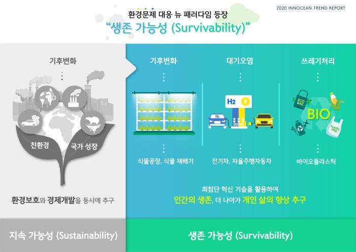 '지속가능성을 넘어 생존가능성으로' 인포그래픽(제공:이노션)