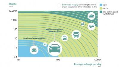 EU, 수소 에너지에 집중 투자...현대 수소차 주목
