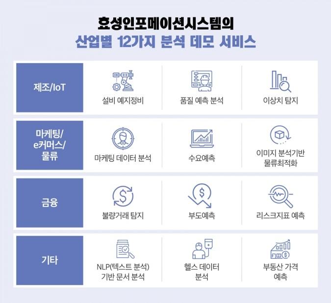 효성인포메이션시스템 산업별 12가지 분석 데모 서비스
