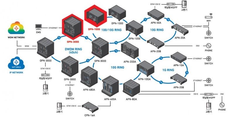 KT QKD 시스템이 적용될 것으로 예상되는 우리넷의 (붉은색 표시)POTN 제품군들 [사진=우리넷 홈페이지]
