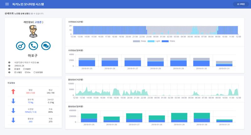 마포구 독거노인 모니터링 시스템, 자료제공=한국마이크로소프트
