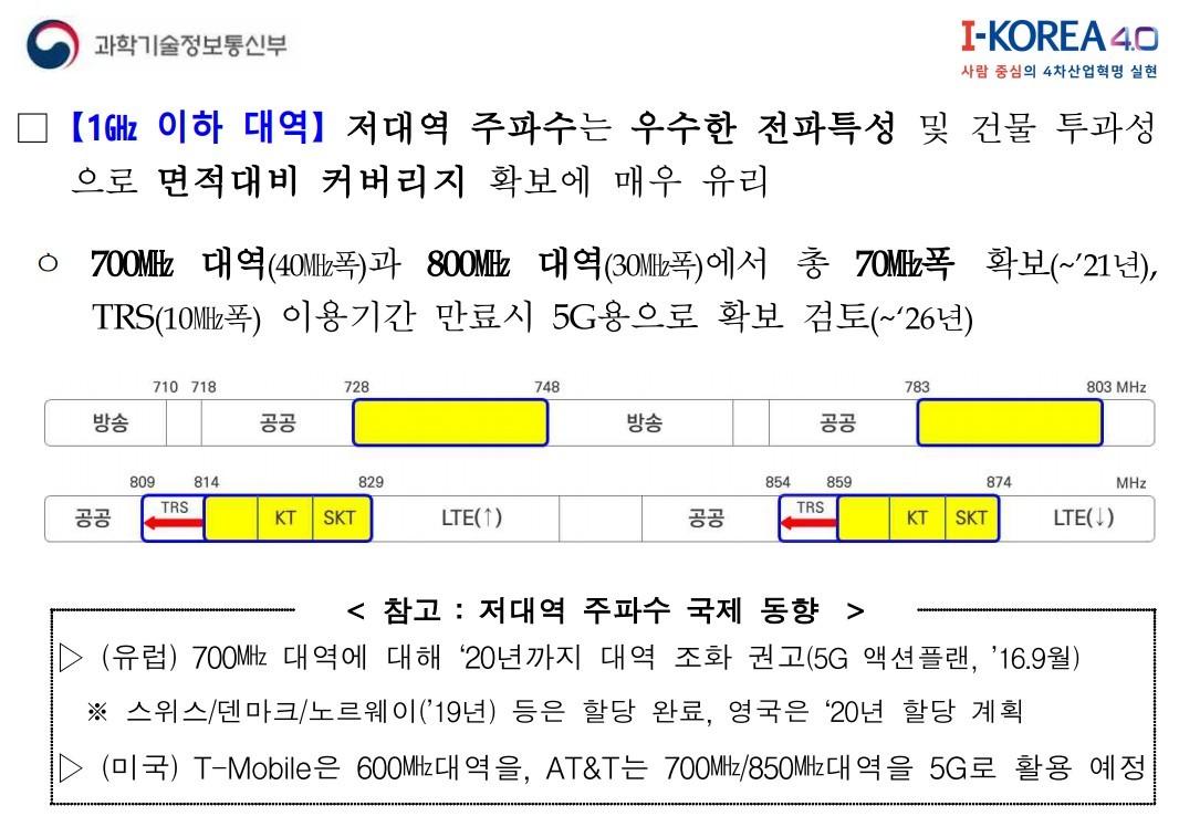 '5G+ 스펙트럼 플랜' 중 1GHz 이하 대역에 관한 계획 내용 [자료=과학기술정보통신부]