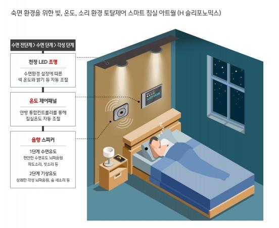 현대건설, 'H 슬리포노믹스(Sleeponomics)(가칭)' 개발