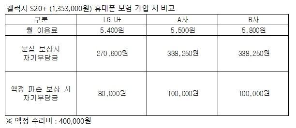 갤럭시 S20+ 휴대폰 보험 가입 시 비교 [자료=LG유플러스]