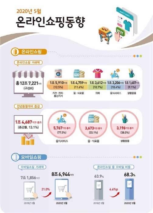 2020년 5월 온라인쇼핑동향(제공:News1)