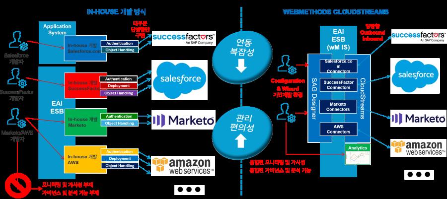 직접 개발방식과 웹메소드 클라우드 스트림을 이용한 방식, 자료제공=Software AG