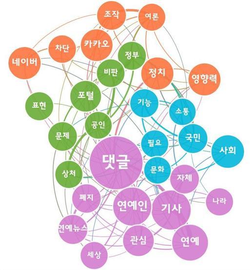 주요 댓글 키워드에 대한 의미 네트워크 분석 [인포그래픽=위고몬]