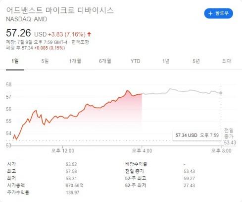 AMD 주가는 전일 대비 7.16% 상승했다. [출처=구글]
