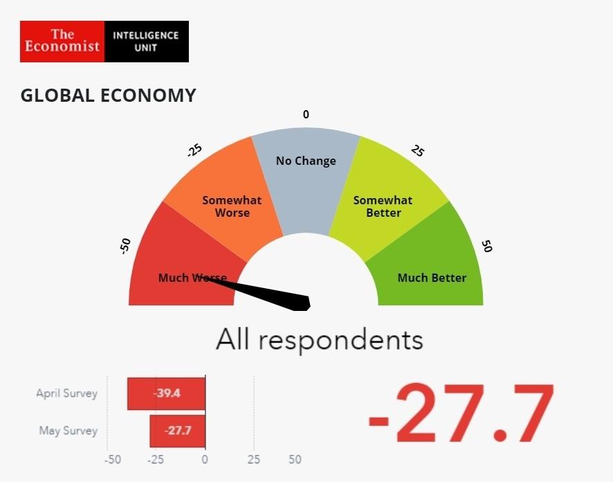 2차 글로벌 비즈니스 바로미터: 전 세계 경영진들은 평균 -27.7점의 수치로 향후 3개월 간 세계 경제에 대해 여전히 부정적으로 전망했다. 자료제공=SAS