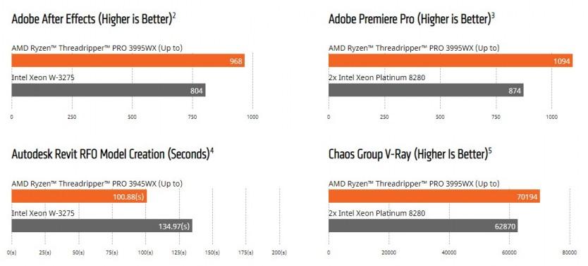 어도비, 오토데스크, 카오스 등 앱에서 AMD 라이젠 스레드리퍼 Pro 3995WX와 인텔 제온 프로세서 처리 성능을 비교한 결과 [출처=AMD 홈페이지]