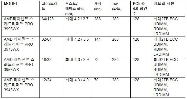 신규 공개된 AMD 라이젠 스레드리퍼 프로 라인업 4종 모델별 상세 사양 [자료=AMD]