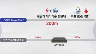 LS전선, 200m까지 데이터·전력 동시에 전송하는 랜선 출시