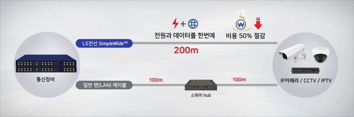 LS전선 심플와이드 구축 이미지(제공:LS전선)