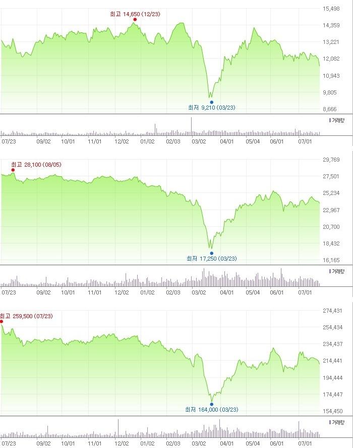 위에서부터 LG유플러스, KT, SK텔레콤의 지난 1년 간의 주가 추이 [출처=네이버금융]