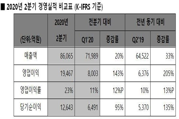 ■Comparison between SK Hynix's second quarter performance and its past performances