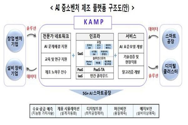 Korea Artificial Intelligence Manufacturing Platform's structural plan