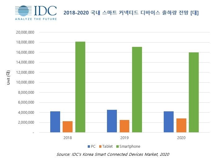 2018-2020 국내 스마트 커넥티드 디바이스 출하량 전망