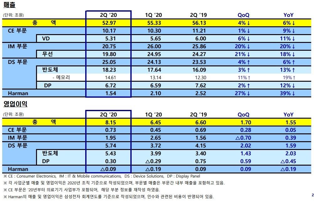 삼성전자 사업군별 2020년 2분기 매출 및 영업이익 [자료=삼성전자]