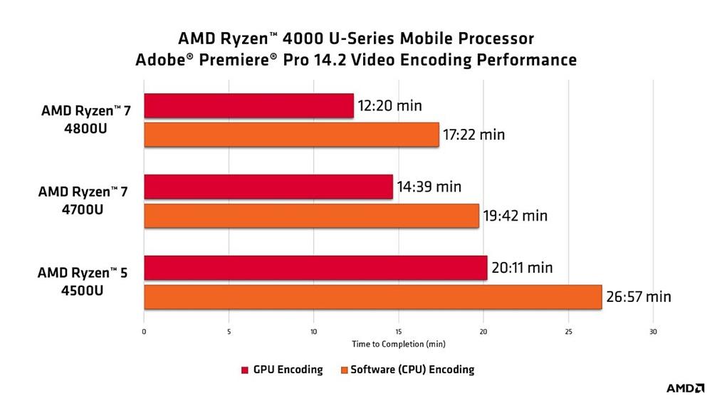 출처=AMD 블로그
