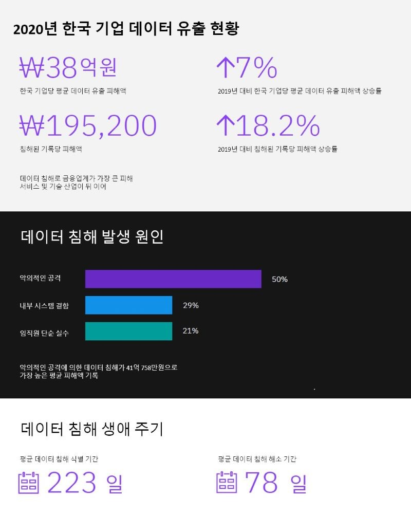 한국기업 데이터 유출 현황, 자료제공=한국IBM