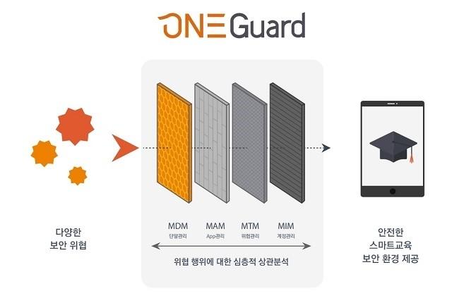 라온시큐어 스마트 교육 맞춤형 모바일 단말 관리 솔루션 '원가드(OneGuard)' 개념도