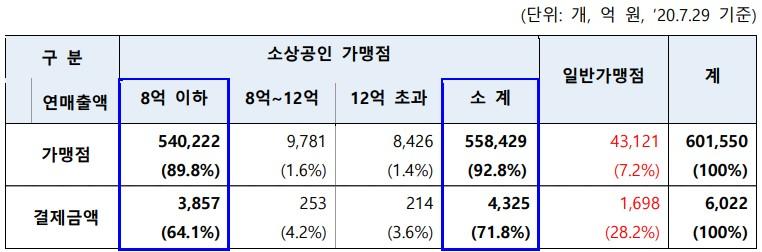 규모별 가맹점 및 결제금액 현황 [자료=한국간편결제진흥원]