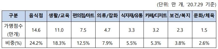 가맹점수 상위 8개 업종 [자료=한국간편결제진흥원]
