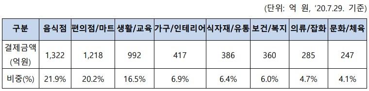 가맹점 결제액 상위 8개 업종 [자료=한국간편결제진흥원]