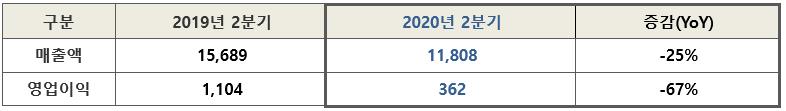 아모레퍼시픽그룹 2020년 2분기 실적 (단위: 억원 / 성장률: 전년 동기 대비)