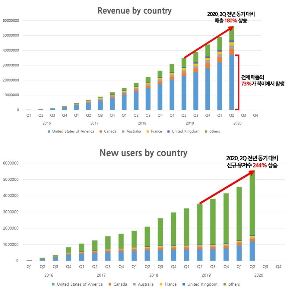 플라이셔 국가별 매출 현황(위쪽)과 신규 유저수 추이 [인포그래픽=플라이셔]