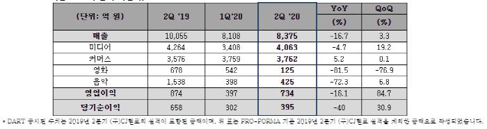 자료=CJ ENM 제공