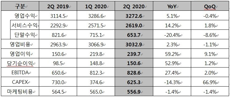 LG유플러스 2분기 요약 연결 손익 계산서, 단위 : 십억원 [자료=LG유플러스]