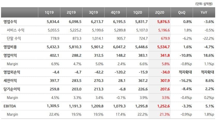 KT K-IFRS / 연결기준 2분기 손익계산서 [자료=KT]