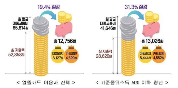 2020년 상반기 광역알뜰교통카드 이용 통계(제공:국토교통부)