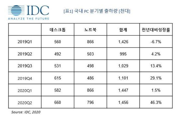 국내 PC 분기별 출하량(자료제공=한국IDC)