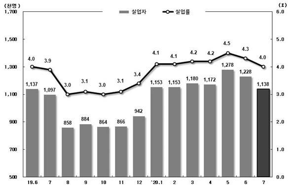실업자 및 실업률 통계 추이 출처= 통계청
