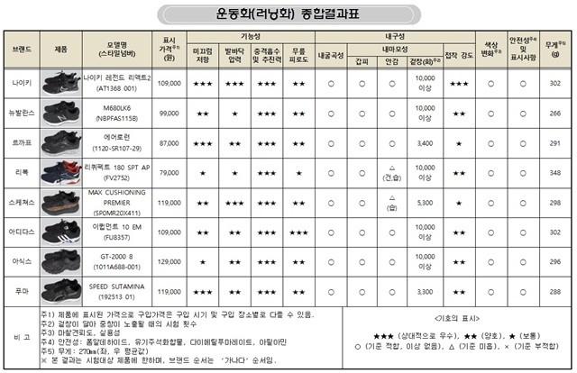 러닝화 8종의 기능성, 내구성 종합결과표 = 한국소비자원 제공